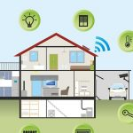 Best Smart Home automation Ideas of 2020